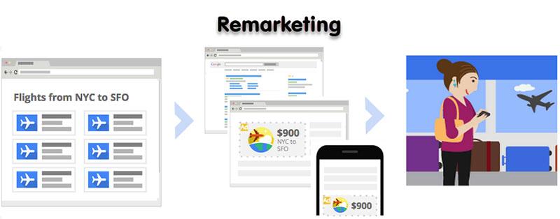 سرویس ریمارکتینگ گوگل ادز - google Ad remarketing